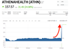 AthenaHealth Soars After Elliott Management Makes $6.9 Billion Buyout Offer