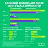 Marijuana Company Boards are Shockingly More White Than Fortune 100 Boards
