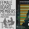 Gender Equality is Still a Problem in Many Irish Board Rooms