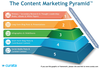 Content Marketing Pyramid: How to Create More with Less