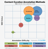 6 Content Curation Templates for Content Annotation