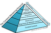 Beef up Your Content Marketing with a Content Pyramid Approach
