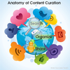 Content Curation for SEO and Brand Awareness Purposes