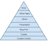 The Foundation of your Content Marketing Pyramid: Content Curation