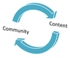 Why Social Curation fails for B2B Marketing - Curation Models Part I