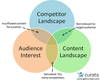 Crafting the Perfect Content Curation Strategy
