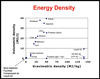 Energy Storage: the Final Barrier (comparison of energy densities, cost, efficiency)