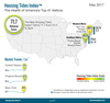 Housing Tides Index™ May 2017 – Housing Health Falls for Second Straight Month as Supply Decreases Further