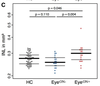 Optical coherence tomography in myelin-oligodendrocyte-glycoprotein antibody-seropositive patients: a longitudinal study