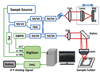 Effect of A-scan rate and interscan interval on optical coherence angiography
