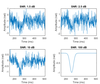 Accuracy of Common Motion Estimators in Wave-Based  Optical Coherence Elastography