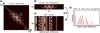 Artefact-removal algorithms for Fourier domain quantum optical coherence tomography