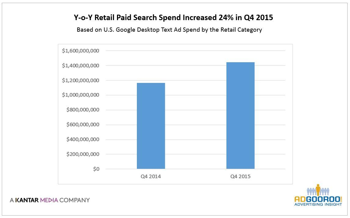 Retail Advertisers Spent <img src=