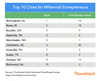 The 10 Best Cities for Young Entrepreneurs