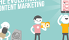 The Evolution of Content Marketing