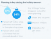 Twitter Provides Stats on Holiday Shopping Usage [Infographic]