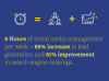 How to Build a Sustainable Social Marketing Strategy [Infographic]