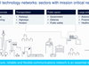 Enterprises 'radically outstripping' traditional technology: Nokia - ZDNet